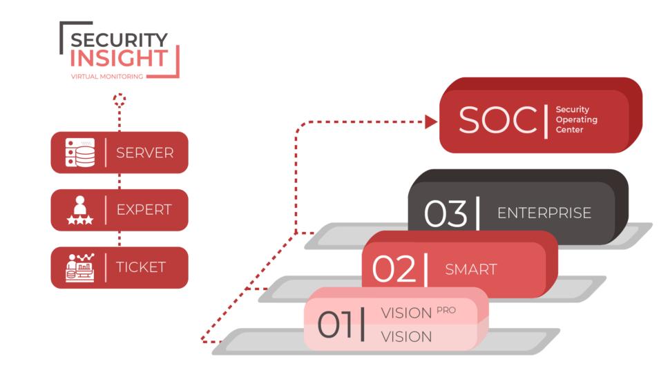 Schéma Security Insight a3 úrovně virtuálního monitoringu IT bezpečnosti