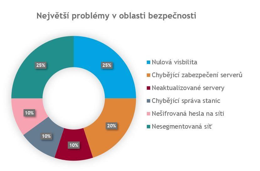 graf největších problémů objevených při penetračním testování